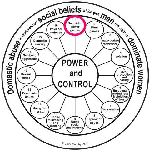 Similiar Domestic Violence Counseling Worksheets Keywords