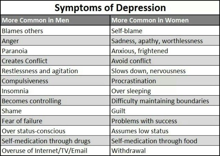 Symptoms of depression, commonly divided by male and female presentation