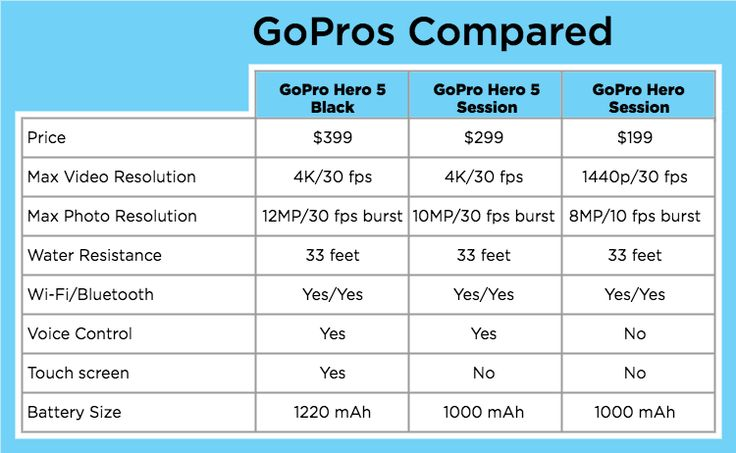 With three different action cameras ranging in price from $199 to $399, which GoPro is right for your needs?