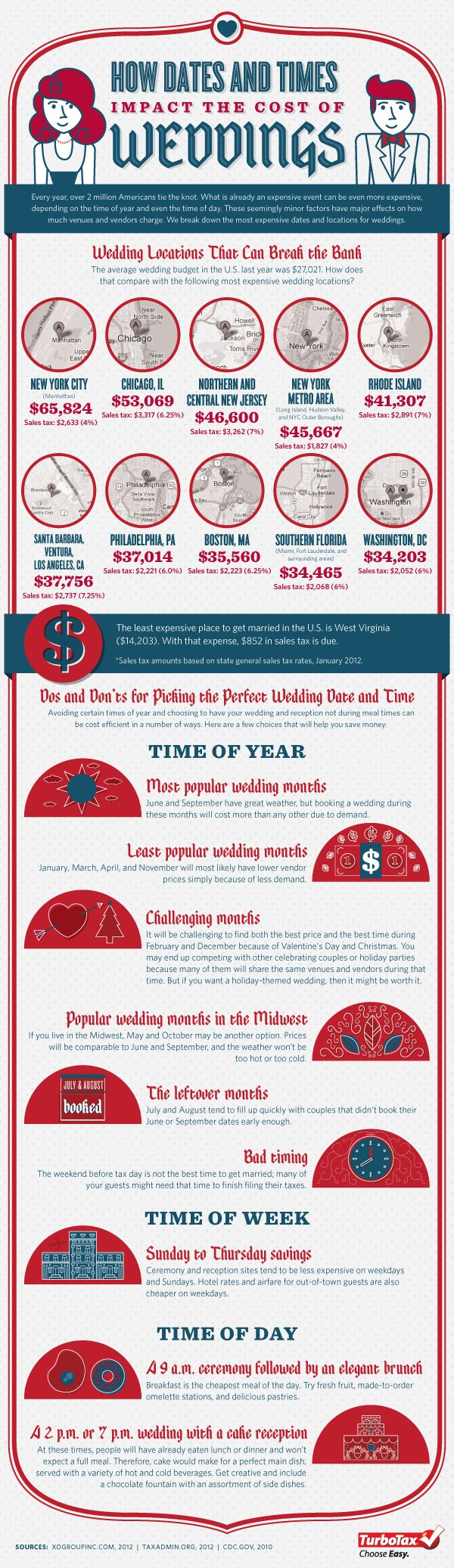 Dates,Times and Cost of Weddings - Interesting Fact: Didn't know our wedding month was a popular one in the midwest.