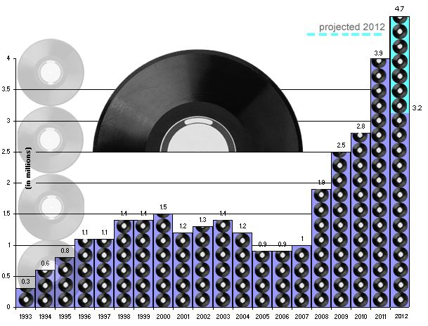 The Resurgence of Vinyl Continues In 2012 – Record Stores Making a Comeback?