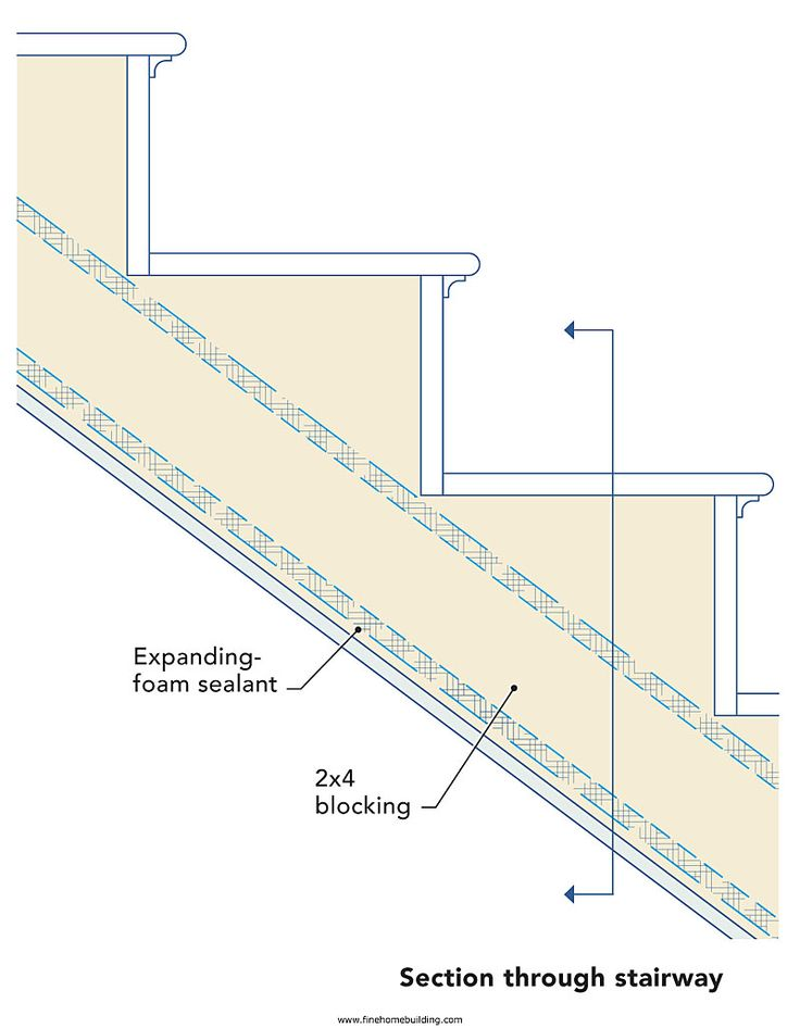 Best 25 Attic Stair Insulation Ideas On Pinterest