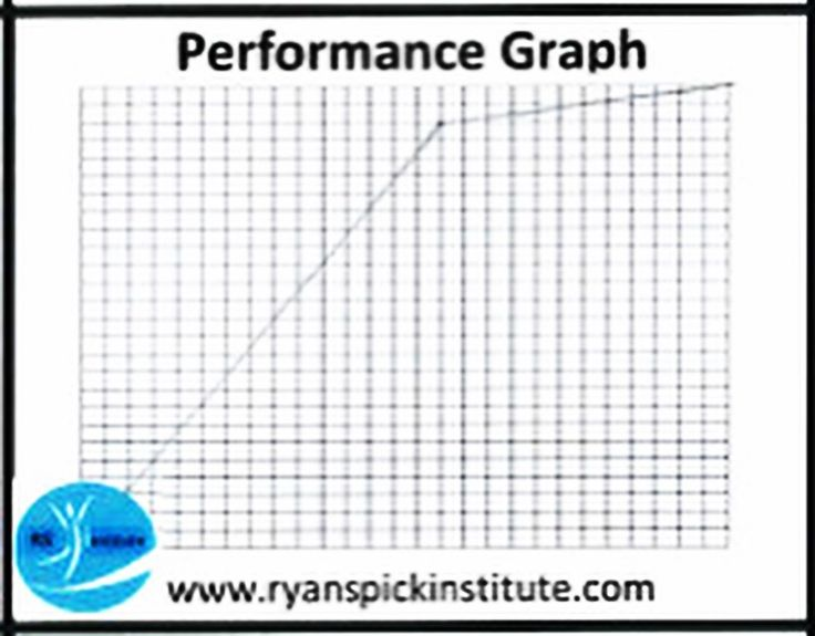 Chart your performance to gauge your status in life, by a graph chart : this depicts Optimum performance #Optimum #Performance #Graph #Chart #Status #Life #Training #Achieve #Goal #Potential