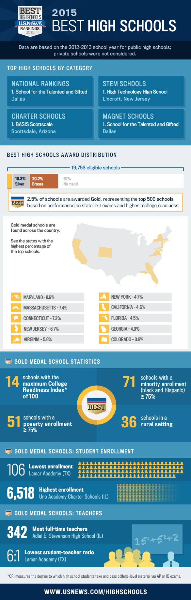 Infographic: 2015 Best High Schools - US News