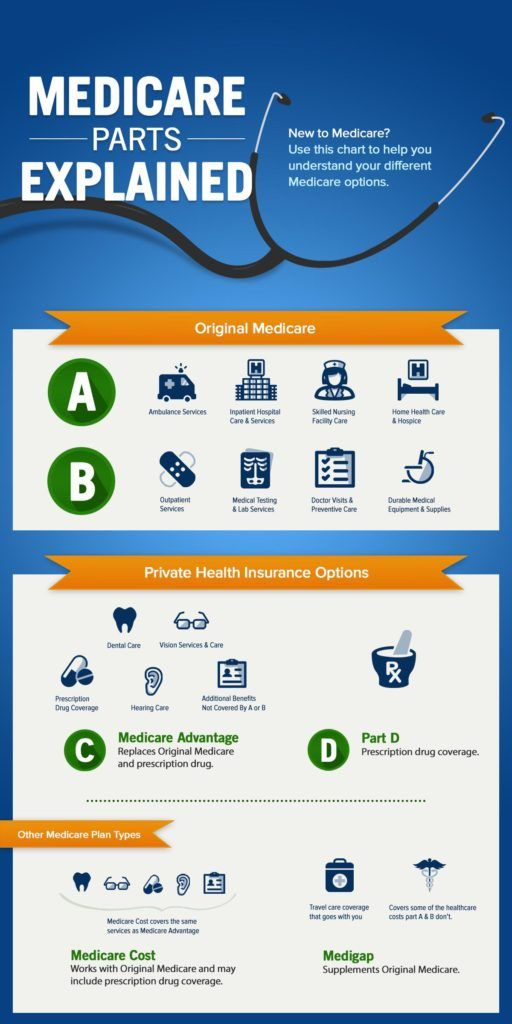 Medicare Part D >> What are the parts of Medicare? The ABCD's explained ...