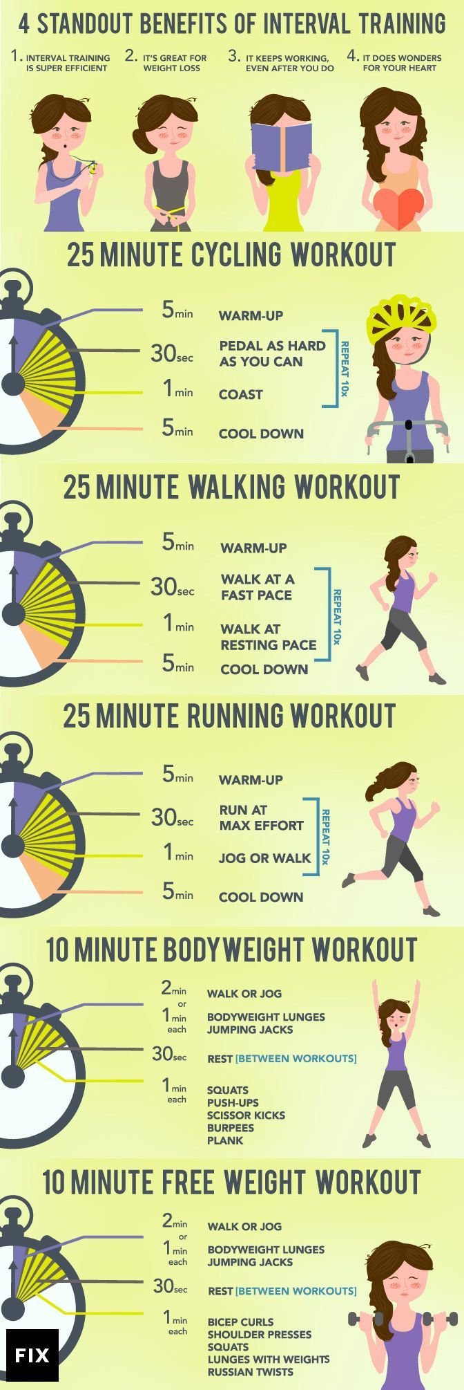 Types of interval #training