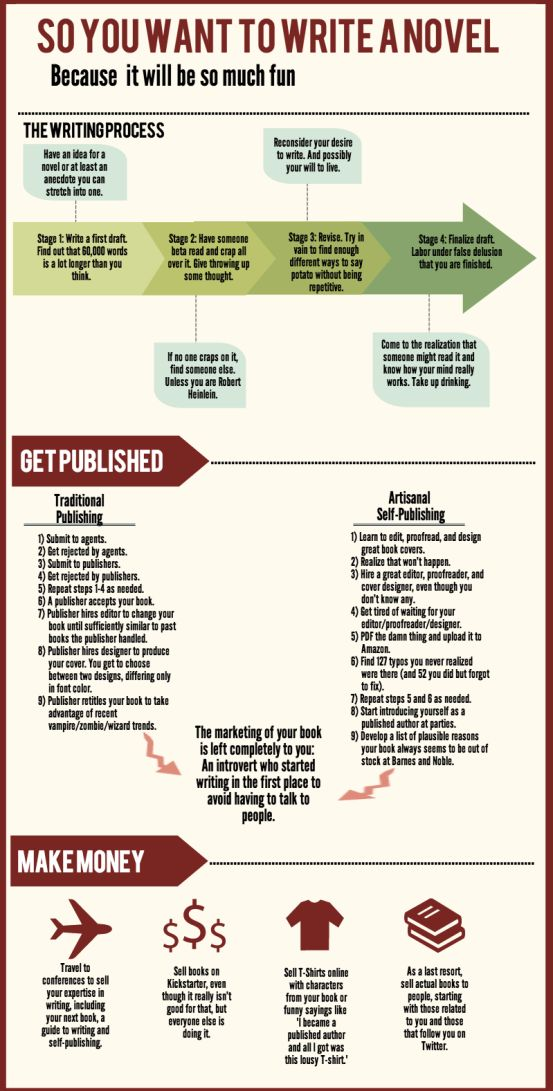 So You Want to Write a Novel infographic. lol