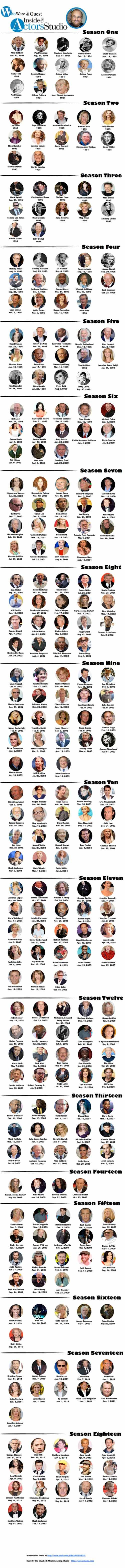 Here is Every Single Guest That Has Appeared On 'Inside the Actors Studio' (Infographic) - Daily Actor
