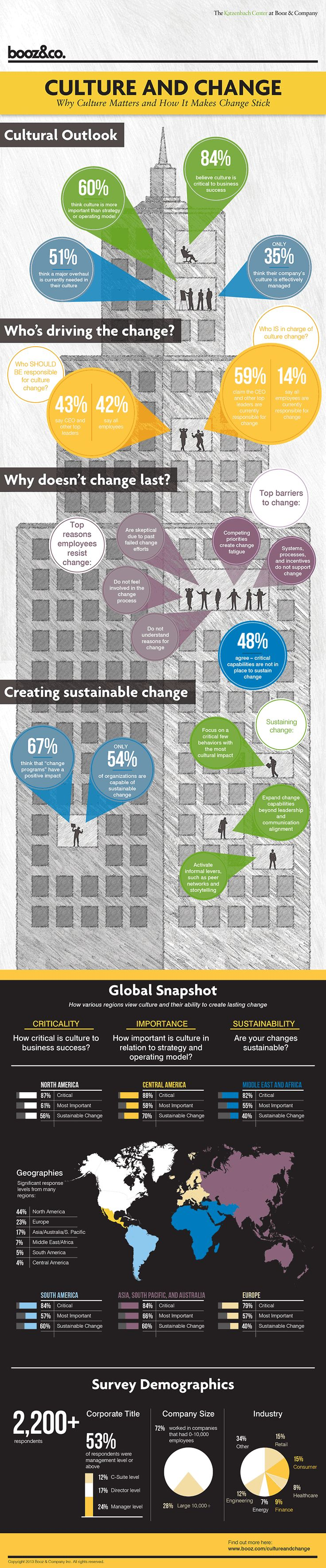 Who's driving the 'culture' of your organisation? How can you change it? Results from Booz & Co's 2013 Culture and Change Management survey.