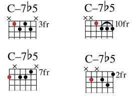 Want to learn major 7th, minor 7th and plain 7th chords for jazz guitar? Find all the chord shapes you need in this practical jazz guitar chord chart