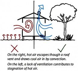 Cross Ventilation in House Designs for Natural Passive Air Flow
