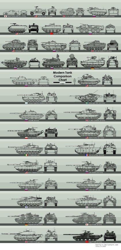 전차,전투기,군함 크기 비교   Daum 루리웹