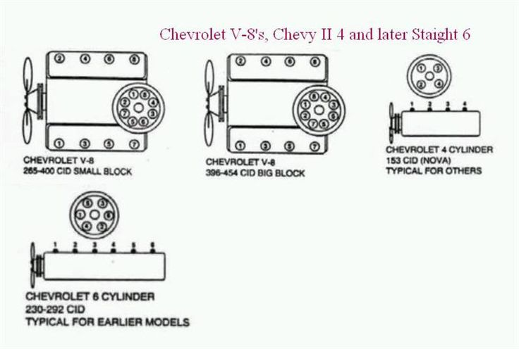 1987 Chevy Corvette Firing Order Diagram Chevrolet Corvette Engine