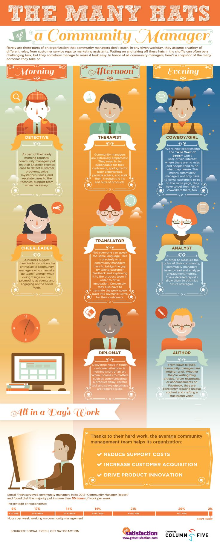 Many_Hats_of_Community_Manager_infographic_GetSatisfaction.png Source: Ragan.com and GetSatisfaction.com