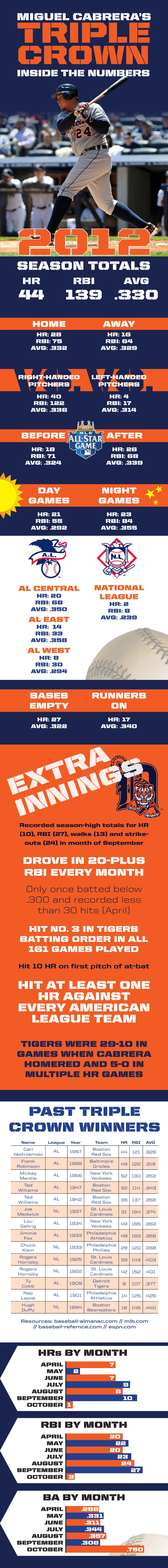 MLB 2012 > Miguel Cabrera Triple Crown Infographic - STACK