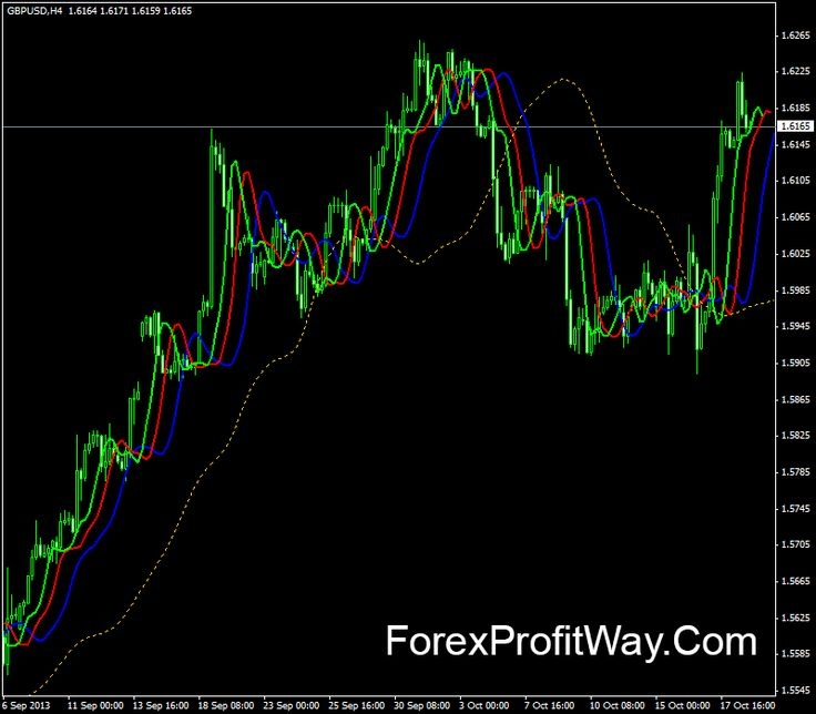 Using tips forex alligator trading the