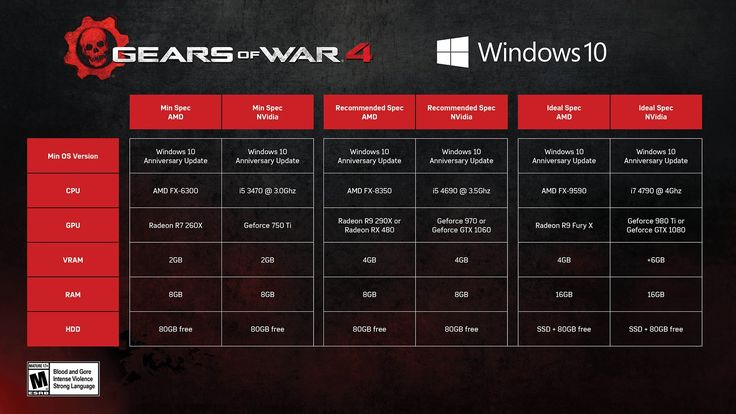 Gears Od War 4 Do Not Require Super Powerful PC to Play