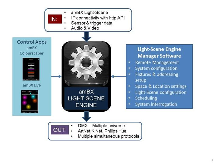 amBX has launched LIGHT-SCENE ENGINE, a new generation of its innovative solution for dynamic lighting control.