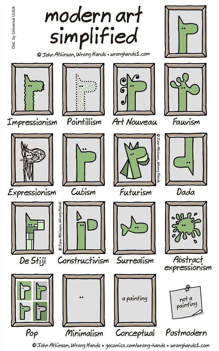 Arte moderna explicada em um quadrinho