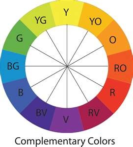 12 Point Color Wheel Useful For Identifying Correct Colors For Your