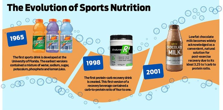evolution of sports nutrition Sports nutrition