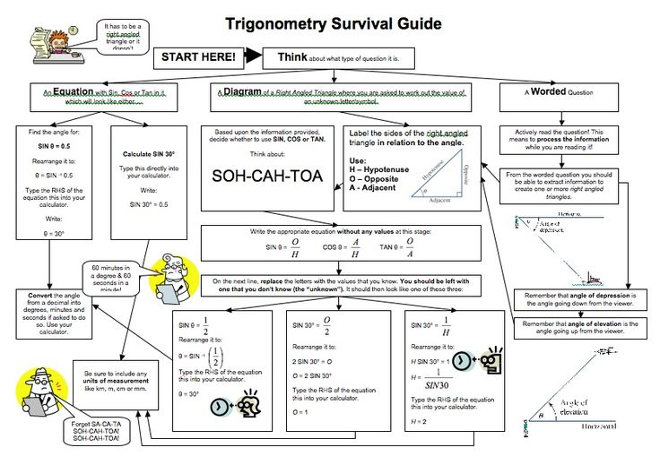 Trigonometry Survival Guide