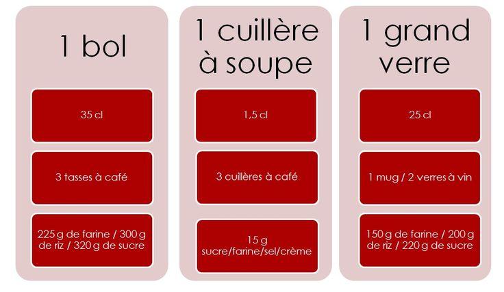 Les 19 meilleures images du tableau appartement cuisine for Equivalence mesure cuisine