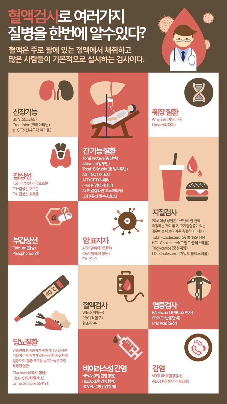 혈액검사에 대한 인포그래픽 입니다. 망고보드, infographic, 인포그래픽, 디자인, 레이아웃