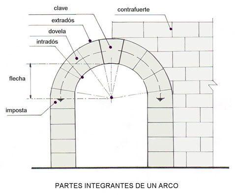 Los ARCOS: están formados por DOVELAS, con una principal llamada CLAVE, situada en el centro de los empujes del arco. La primera dovela se llama SALMER y es la inmediata al arranque, donde descansa el arco. La línea donde descansa el salmer es la LINEA DE IMPOSTA. El interior del arco se denomina INTRADÓS y el exterior EXTRADÓS. La LUZ es el ancho del arco (distancia entre los apoyos), y FLECHA es el alto del arco.