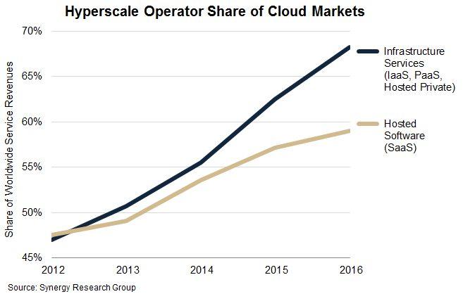 Le marché mondial du cloud de plus en plus dominé par 24 grands fournisseurs