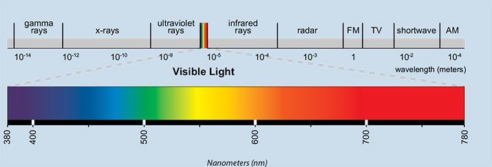 Teachers Guide for Radiation beyond Visible Spectrum