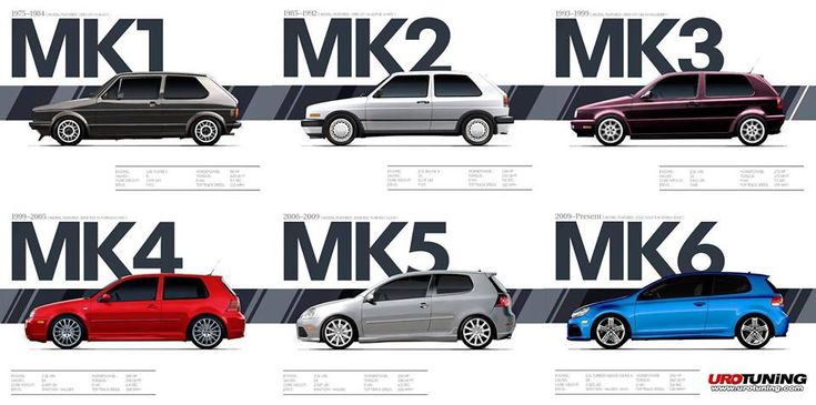 VW Golf Mk1 to MK6 Illustration