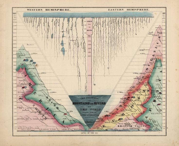Map of Principle Mountains and Rivers of the World | circa 1864