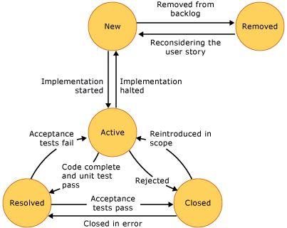 agile workflow diagram - Google Search