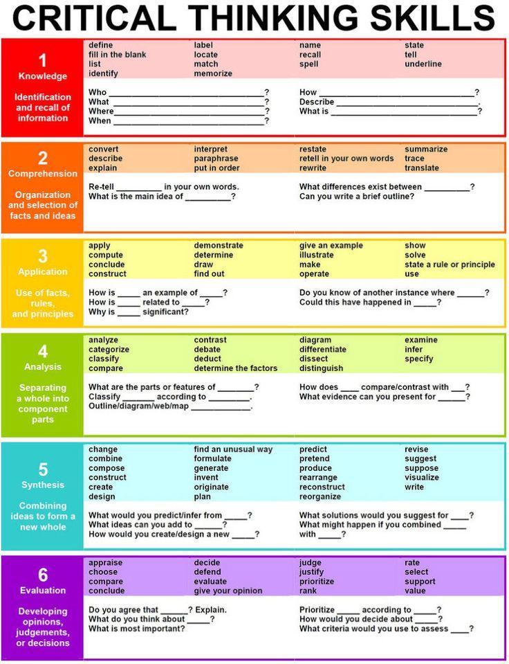 critical_thinking Póster útil para tener en cuenta los elementos de los que cualquier tarea cebe constar para completar el ciclo de aprendizaje.