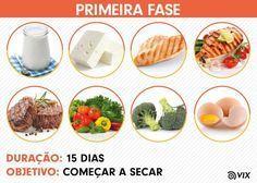 A nova dieta da proteína promete emagrecer 7 kg em 14 dias com um cardápio menos restrito do que a Dukan e mais saudável do que a Atkins. Criado pelo especialista em obesidade da Universidade de Harvard George L. Blackburn, o programa foi adaptado no Brasil pela médica homeopata Márcia Jablonka Kelman e pela nutri