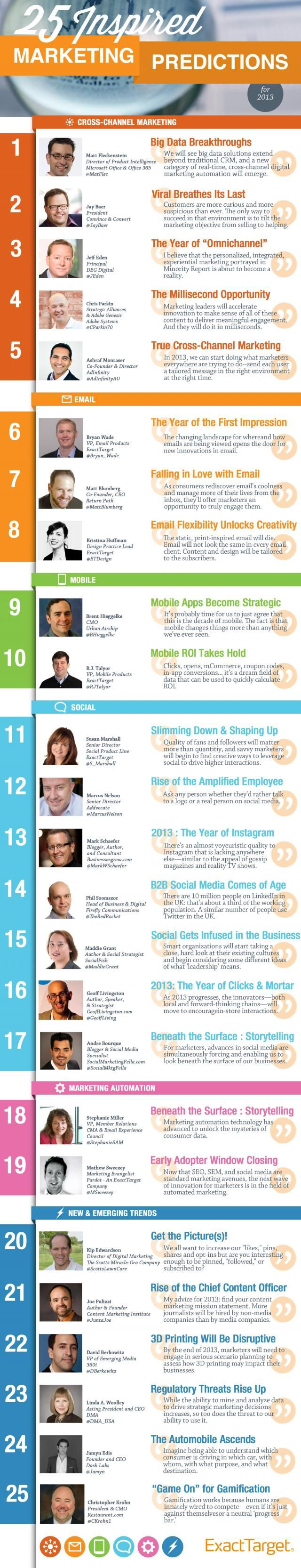 25 Marketing Predictions for 2013 #Infographic For more details can view the Slide here: http://www.slideshare.net/KyleLacy/2013-inspired-marketing-predictions-from-exacttarget