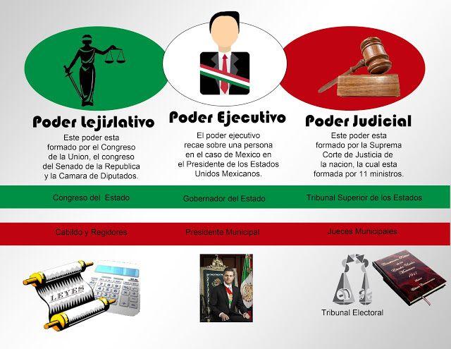 El sistema político mexicano se conforma de tres poderes!   ✔️El legislativo: está formado por el Congreso de la unión, el Senado de la Republica y la cámara de diputados.    ✔️El ejecutivo: este recae sobre el Presidente de la Republica   ✔️El judicial: está formado por la Suprema Corte de Justicia de la Nación