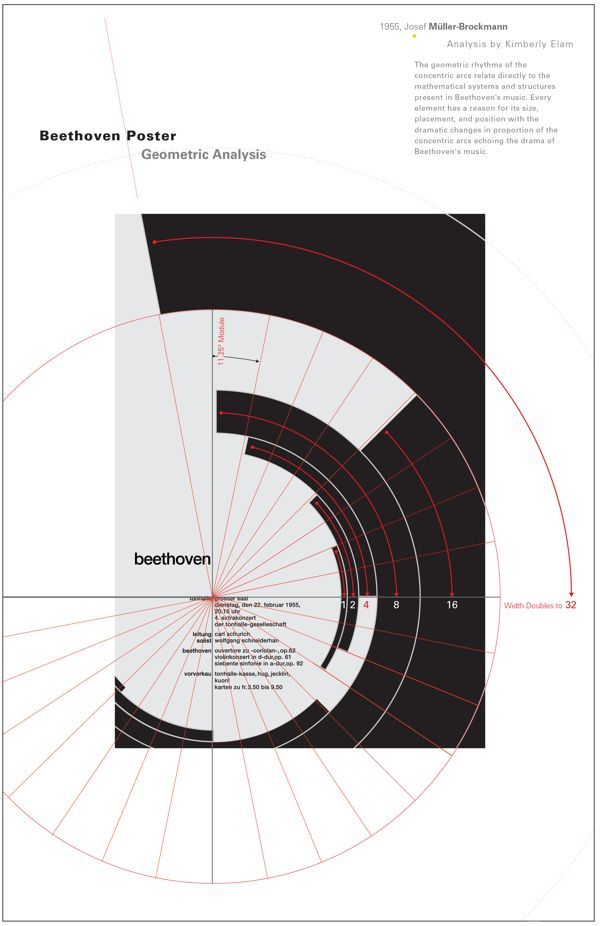 "Analysis of Müller-Brockmann's Beethoven Poster. International Typographic Style in mind begins with a mathematical grid, because a grid is the ""most legible and harmonious means for structuring information"