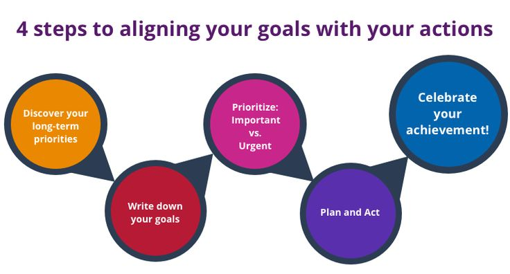 4 step to aligning your goals with your actions