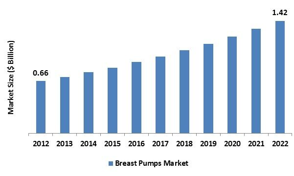 The global Breast Pumps Market was worth USD 0.66 billion in the year 2012 and is expected to reach approximately USD 1.42 billion by 2022, while registering itself at a compound annual growth rate (CAGR) of 7.18% during the forecast period.