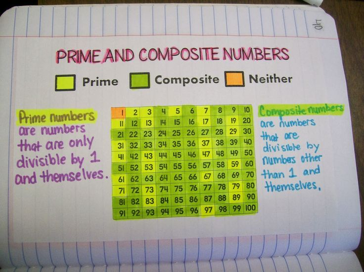 Best Maths  Factors Multiplies Prime  Composites Images