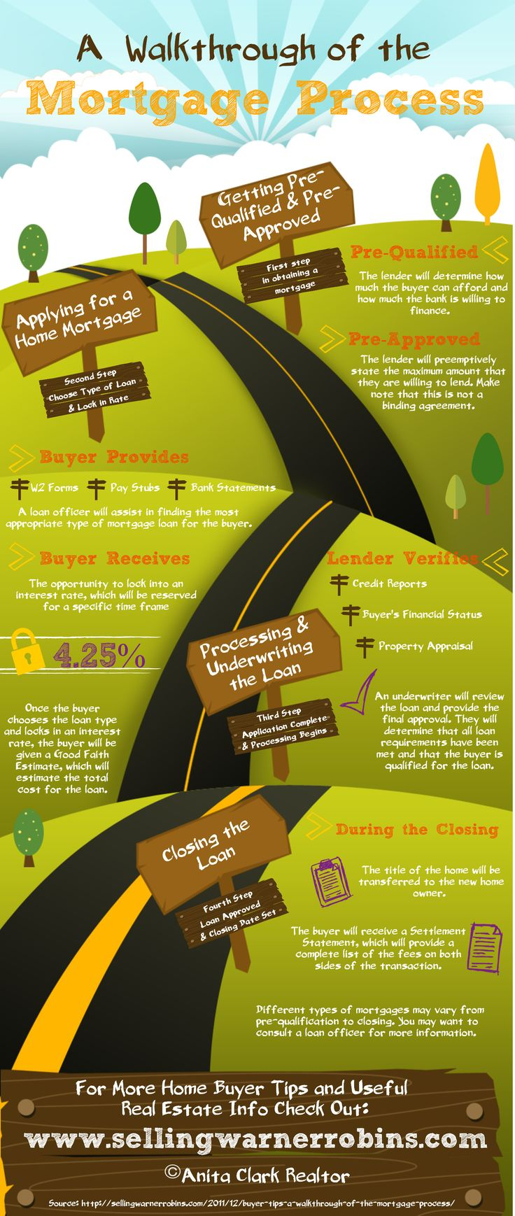A Walkthrough of the Mortgage Process #Infographics #Image ...