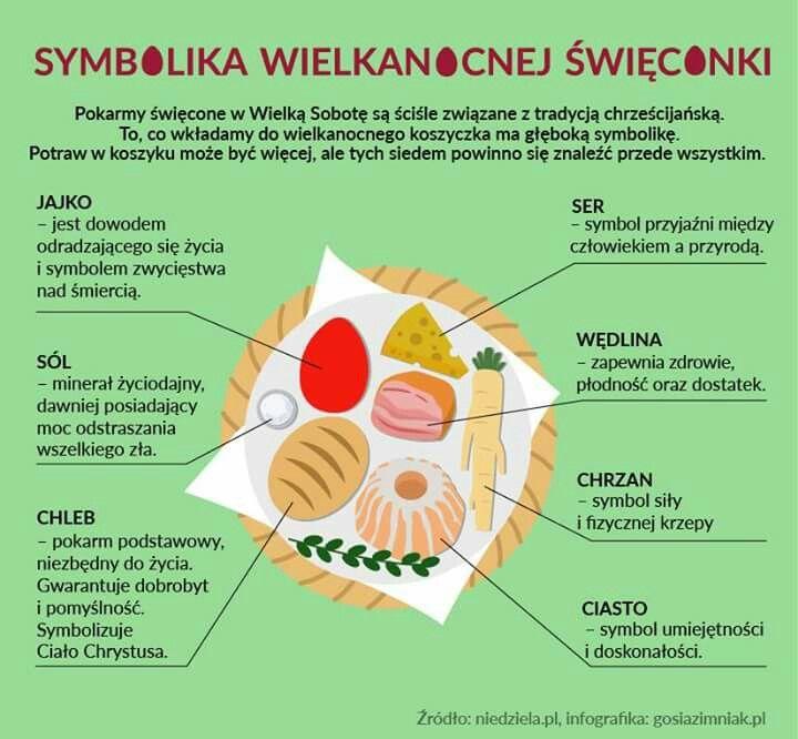 Warto wiedzieć , co oznaczają poszczególne wielkanocne potrawy ...