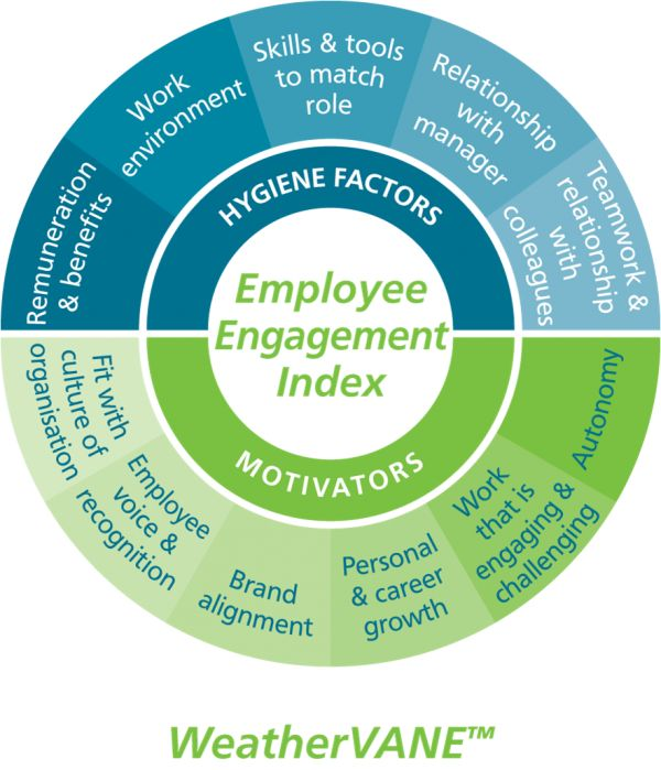 Employee Engagement Index | #iheartbrand