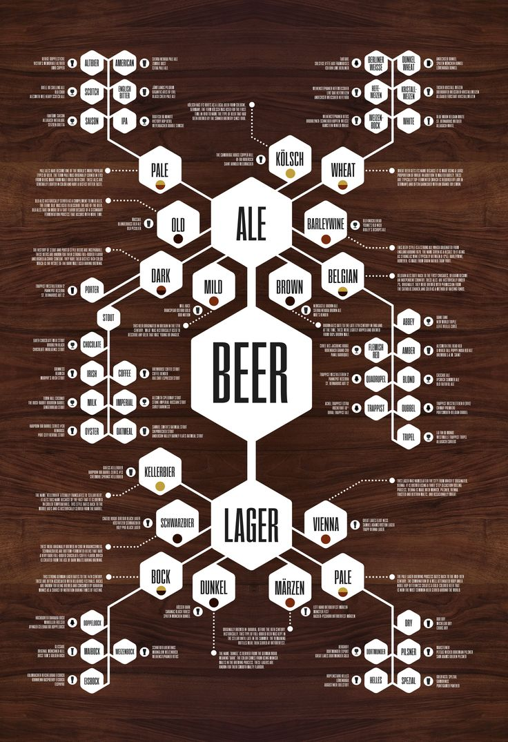 Beer Diagram Print — This Beer Diagram poster recognizes the 16 distinct types of beer, explains their origin and then breaks down even further into nearly 40 more subcategories. Each of the final beer-types is then marked with 3 examples of that beer, as well as an icon depicting the type of glass that the beer is typically served in.
