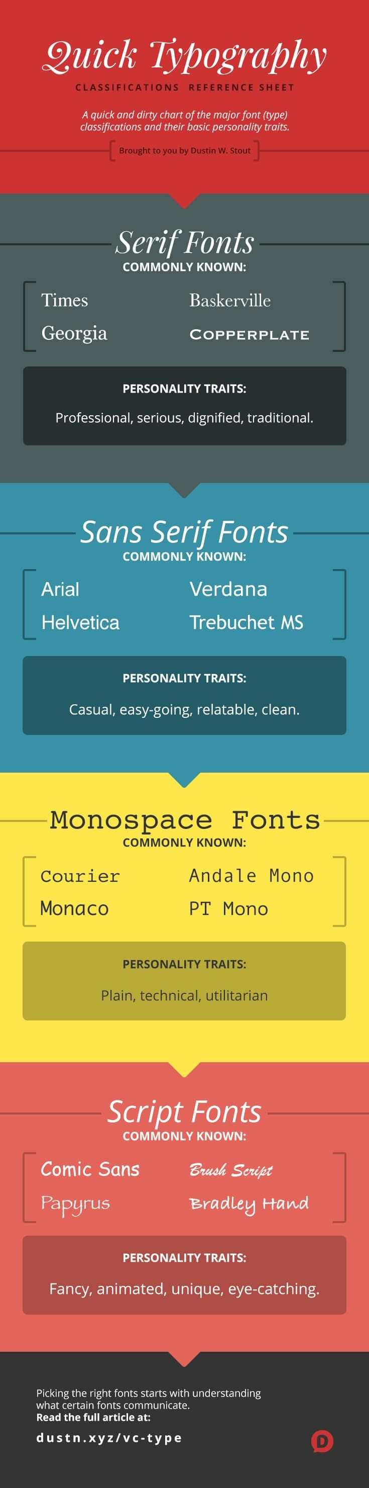 How to: Typography for Visual Content That Doesn't Suck