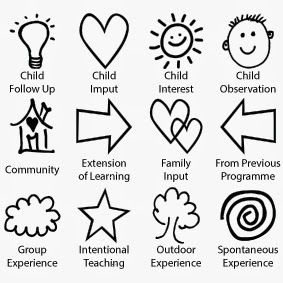 The 25+ best Eylf learning outcomes ideas on Pinterest