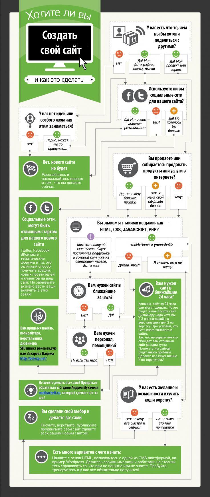 Инфографика: Создавать или не создавать свой сайт                     http://allproall.com/infographics/