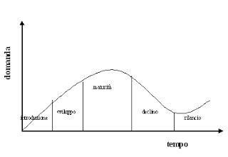 Il laboratorio: Revenue management : focalizzazione sul prezzo e n...